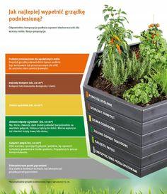 Parapet, Raised Beds, Hydroponics, Home And Garden, Plants, Gutter Garden, Vertical Gardens, Compost, Balcony