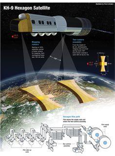 Spy in the Sky: The KH-9 Hexagon   Optics & Photonics News