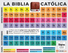 Infografía: Tabla periódica de la Biblia. Libros de la Biblia.