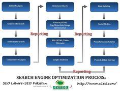 http://www.a1sol.com/  SEO Lahore-SEO Pakistan-Internet Marketing Company