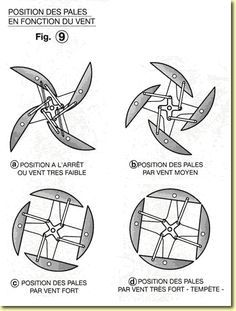 Onpeutlefaire.com | Construire une éolienne à axe vertical