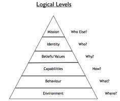 NLP Logical Levels.