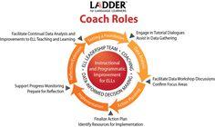 instructional coaching jim knight