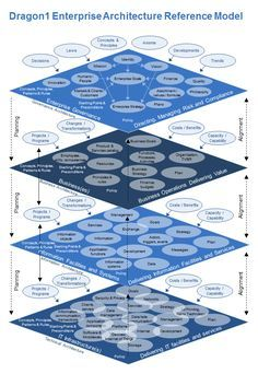 Enterprise Architecture Reference Model is a reference model for EA. Re-use this reference model to make it part of your enterprise meta model. It Service Management, Program Management, Business Management, Business Planning, Business Ideas, Business Architecture, System Architecture, Architecture Images, Operating Model
