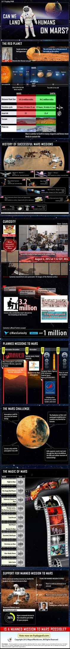 Find In-depth Review, Video And Infographic On Mars Exploration. Learn more about the history of Mars missions, Curiosity rover, future Mars missions and the challenges for a manned mission to the red planet.