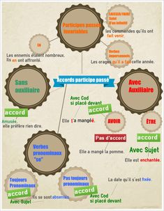 Accord des participes passés #participes_passés French Verbs, French Grammar, Teaching French, Communication Orale, Learn To Speak French, Sign Language Interpreter, French Language Learning, Language Lessons, Fle