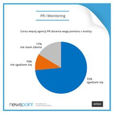 Kolejna ciekawostka od Stowarzyszenia AMEC, do którego dołączyliśmy! Coraz więcej agencji PR, które są klientami firm członkowskich AMEC, zauważa znaczenie mierzenia efektów działań PR.