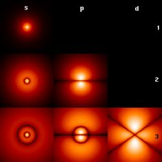 False-color density images of some hydrogen-like atomic orbitals (f orbitals and higher are not shown)