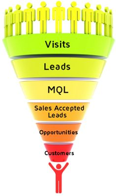 Sales Funnel -- E Essential Tips for SMS Lead Generation