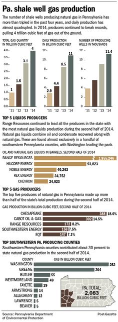 Pennsylvania Natural Gas Production Stats for 2014