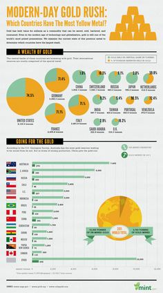 Who Has the Largest Gold Stash? #Infographic