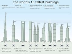 The world's 10 tallest buildings - Created on Tactilize