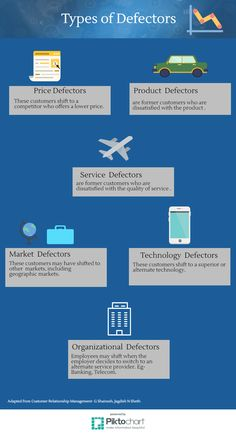 Types of Defectors Service Quality, Technology, Marketing, Type, Tech, Tecnologia