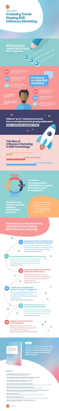 Take a stroll through the evolution of influencer marketing in technology, and go deep into the specific challenges and solutions for technology brands. Industry Trends, Influencer Marketing, Infographics, Challenges, Easy, Info Graphics, Infographic Illustrations