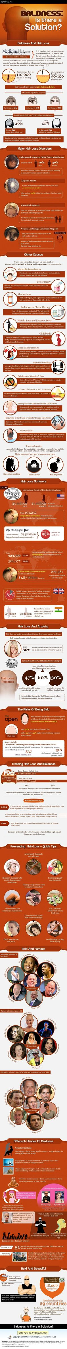 Male baldness hair loss prevention solutions