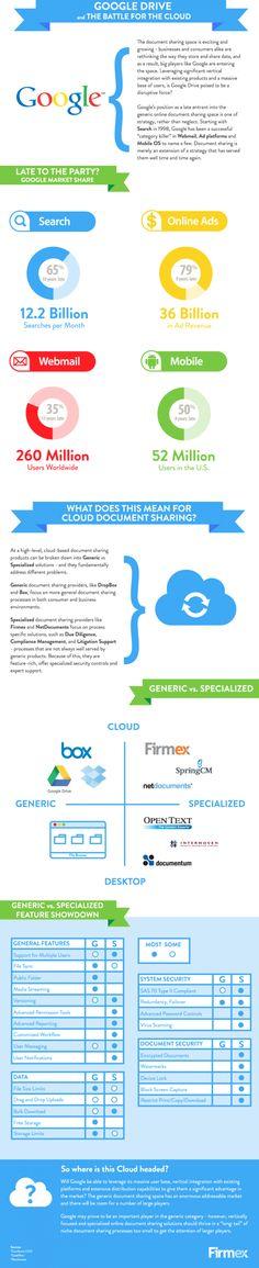 Google drive y la batalla en la nube #infografia #infographic#internet