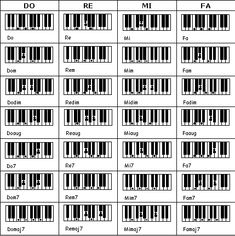 A lot of want-to-be pianists struggle to learn the basics of piano playing. One major problem that they have is that they can't play the piano by ear. Piano Lessons, Music Lessons, Guitar Lessons, The Piano, New Things To Learn, Learn To Read, How To Memorize Things, Do Re Mi, Music Guitar