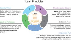 Lean and Agile in Software Development Lean Process Improvement, Lean Accounting, Types Of Cloud Computing, 6 Sigma, Business Canvas, Managerial Accounting, Enterprise Architecture, Operational Excellence, Change Management