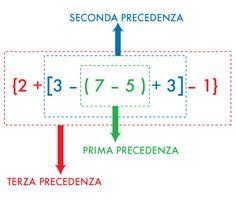 Di seguito alcuni materiali per imparare a risolvere le espressioni aritmetiche con i numeri interi: video-spiegazioni e due mappe concettuali con le princ Math 5, Math Tutor, Algebra, Math Projects, Educational Activities, Problem Solving, Mathematics, Homeschool, Classroom