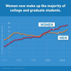 Reengineering Gender in the New GoldieBlox Ad? Stem Fields, Women Slides, Teaching Materials, Sociology, Girl Power, Graduation, Students, College