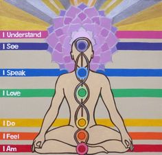 the 7 chakras. i took a fantastic yoga workshop today - pinning to refer back to this later in the week.