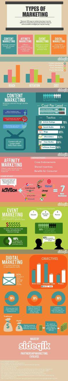 types of marketing #marketing #Infografica #infographic, statistiche e spunti di riflessione. #diellegrafica
