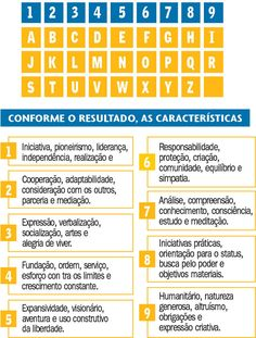 Numerologia: saiba por que os famosos trocam de nome e aprenda a calcular o seu número - Entretenimento - No Diário Gaúcho você encontra notícias do RS, informações de utilidade pública, muito entretenimento, além de conteúdos esportivos e jornalismo policial.