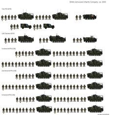 Military Units, Military Insignia, Military Weapons, Military History, Military Gear, Army Usa, Organizational Chart, Tank Armor, British Armed Forces