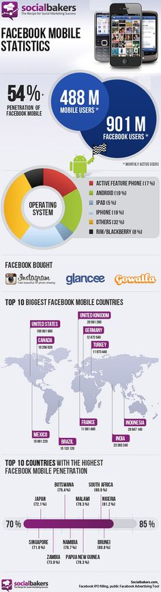 An interesting infographic from Social Bakers on Facebook. Facebook has hit 488 Million Mobile Users