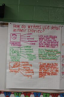 How do writers create a mental image for the reader?  Personal Narrative anchor chart