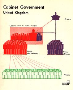 British vs. American Politics in Minimalist Vintage Infographics by Otto Neurath, c. 1930s | Brain Pickings