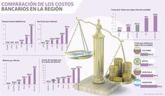 Banca colombiana es la segunda más barata en la región, según Asobancaria
