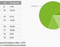 Android in April KitKat gains rapidly