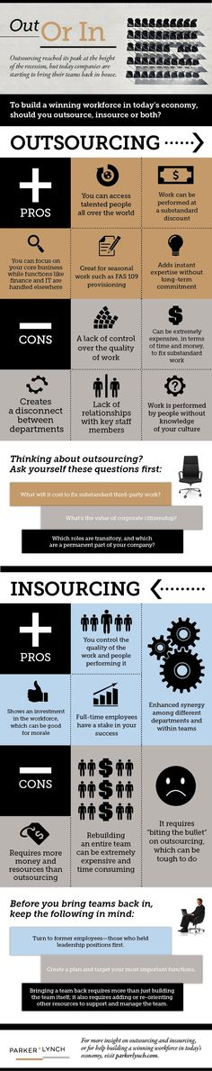 Deciding whether your Company wants to Outsource or Insource its recruitment can be a tough decision. Both sides have their pros and cons. This infographic from Parker+Lynch can help your company weigh the sides and come to a decision.