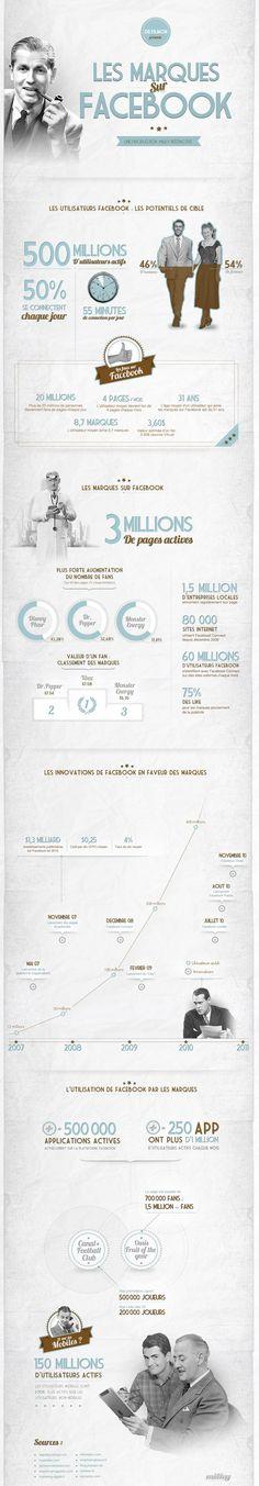Les marques sur facebook #webmarketing #infographie
