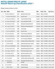 Japan GP WarmUp Results