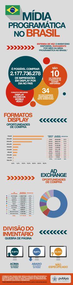 Infográfico: entenda a oferta de mídia programática no Brasil