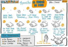 Sketch Notes, Fun At Work, Scribe, Storytelling, How To Draw Hands, About Me Blog, Sketches, Mindfulness, Bullet Journal