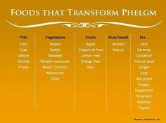 Foods that transform phelgm