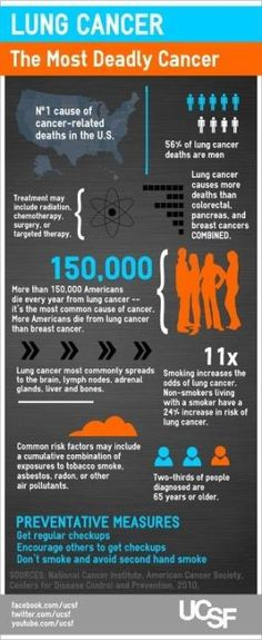 Lung Cancer (infographic)