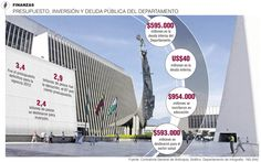 Antioquia: Presupuesto, Inversión y Deuda Pública del Departamento #Población