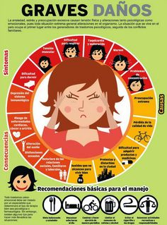 Mi pequeños aportes: Sintomas y consecuencias de la ansiedad y el estré... Aquí les dejo una infografía con los síntomas y consecuencias de la ansiedad y el estrés.