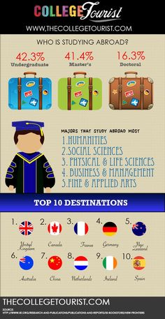 Study Abroad Infographic via www.thecollegetourist.com