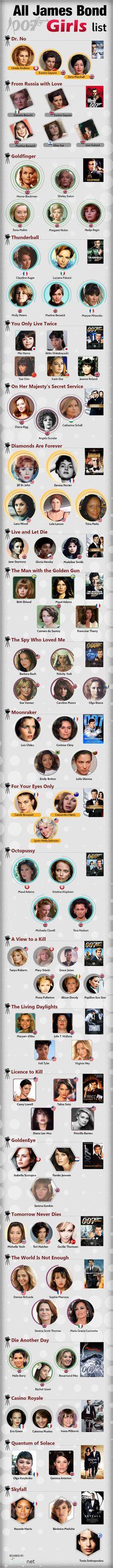 All James Bond Girls List Infographic James Bond Party, James Bond Movies, James Bond Characters, James Bond Theme, Estilo James Bond, Timothy Dalton, Bond Cars, Cinema Tv, Ursula Andress