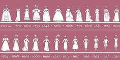 Bildergebnis für viktorianische zeit  mode