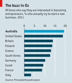 "The buzz in Oz: ""Entrepreneurs in Australia: Starting up Down Under"" | The Economist."