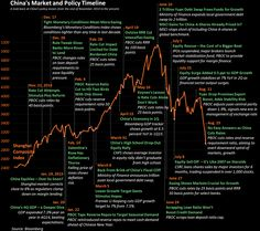 China's stunning stock market moves in one huge, annotated chart. http://www.bloomberg.com/news/articles/2015-08-26/china-s-stunning-stock-market-moves-in-one-huge-annotated-chart… via @TomOrlik