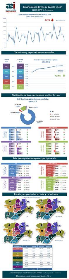 infografía de exportaciones de vino de Castilla y León en el mes de agosto 2016 realizada por Javier Méndez Lirón para asesores económicos independientes