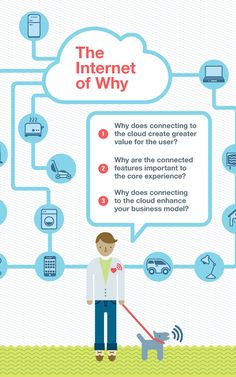 The internet of why. 3 questions to ask yourself before deciding to connect your business to the internet of things. Smart Home Technology, Digital Technology, Holography, Essential Questions, Computer Internet, Information Architecture, Future Trends, Wearable Device, Smart City
