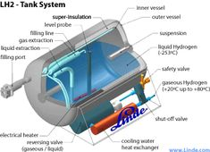 Liquid Hydrogen Fuel - Cryogenic Power for Cars and Vehicles